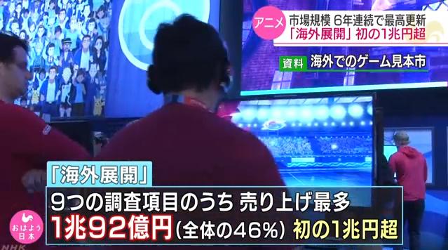 海外产值首次突破1兆日元,日本动画产业2018年市场规模超2兆日元再创新高