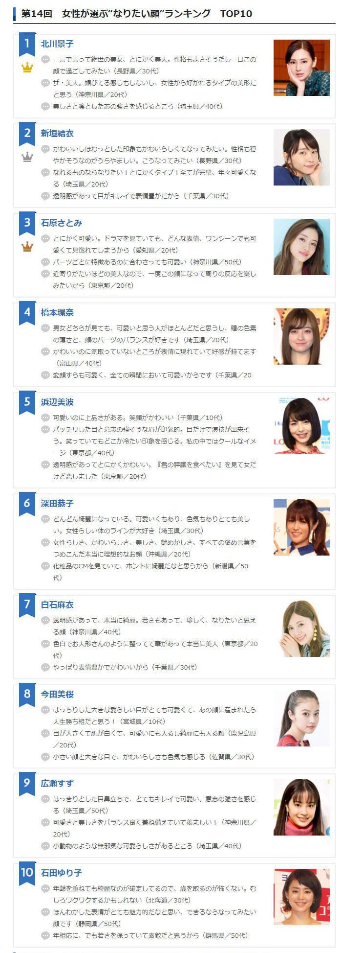 日本女生票选《最想变成的脸2020》网友绝赞的「绝世美女」再次连霸