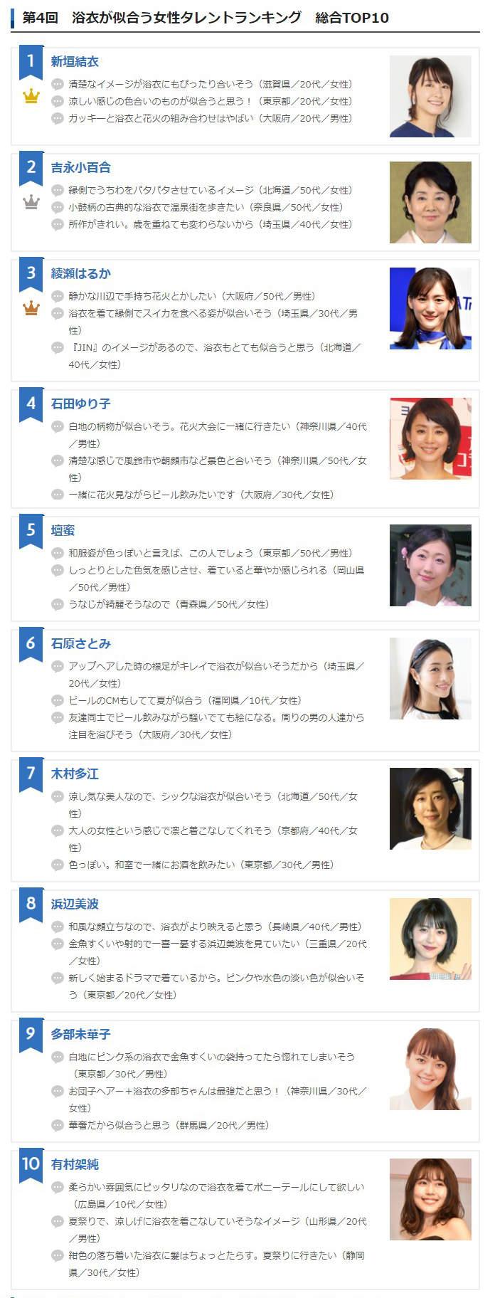 《最适合浴衣的女艺人》日本夏天定番票选「国民老婆」新垣结衣再次夺冠
