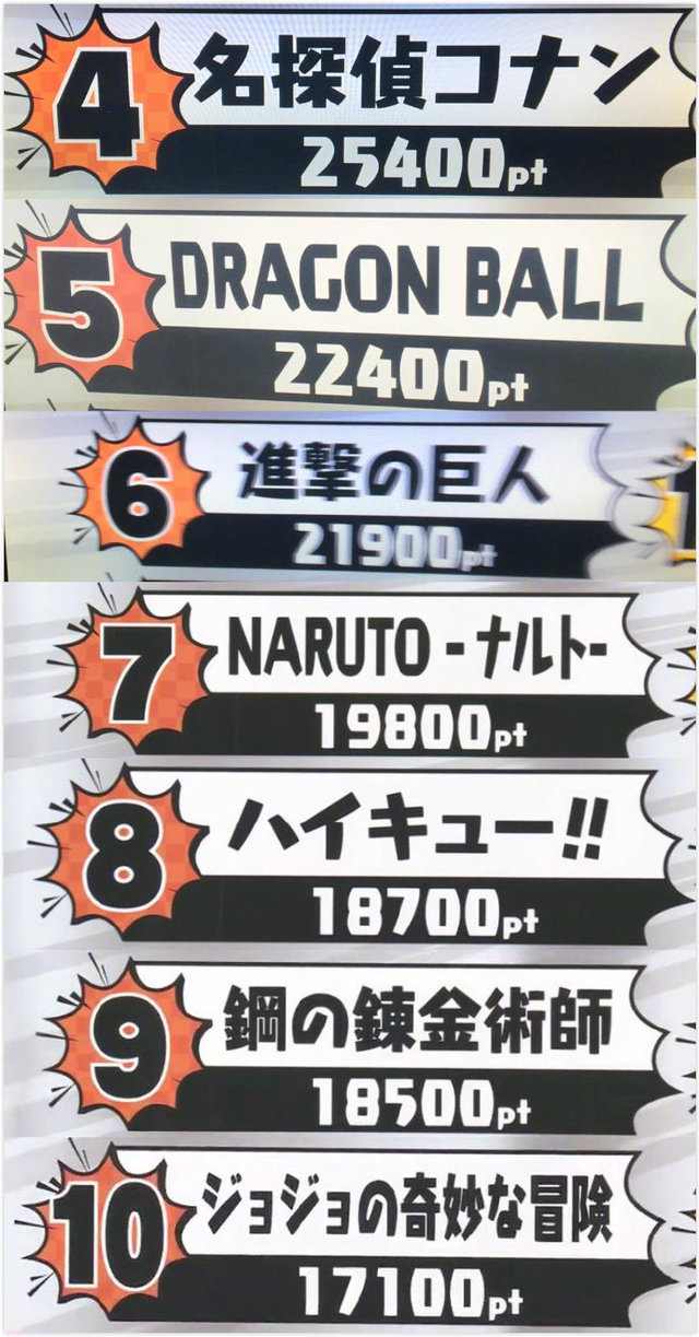 """朝日电视台""""最喜欢的漫画""""总选举结果出炉"""